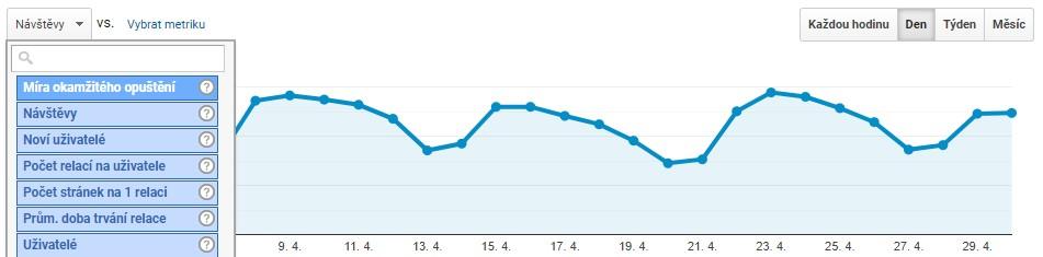 Změna metriky v grafu