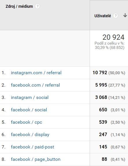 Roztříštěnost zdroj / medium ze sociálních sítí